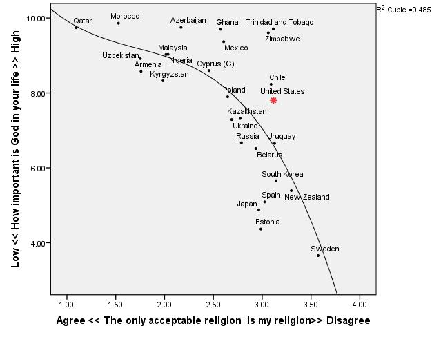 Religious Intolerance and the Strength of Religiosity
